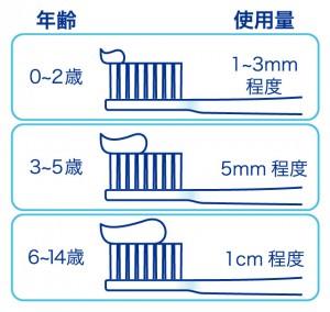 フッ素使用量比較図